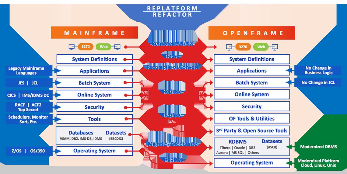 Openframe Migration Process